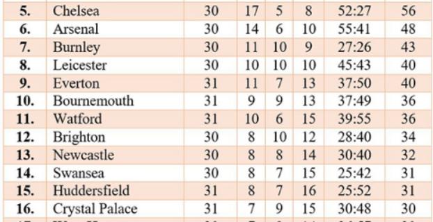 Tin tức mới nhất về vòng 32 giải Ngoại hạng Anh